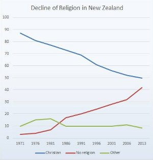 Census shows fewer believers